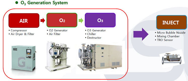 bwms generation system